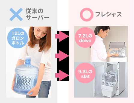女性にやさしい設計でお水の交換も簡単