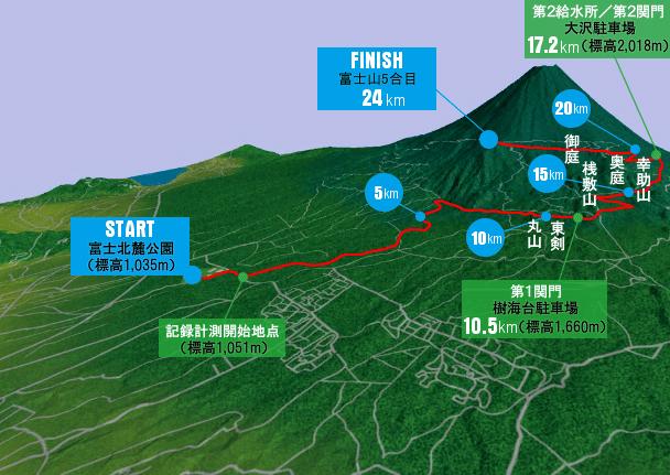 Mt.富士ヒルクライムコース