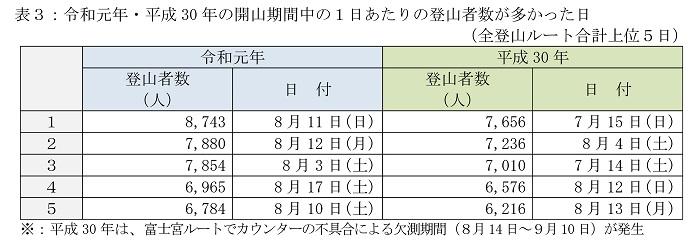 富士登山者数データ